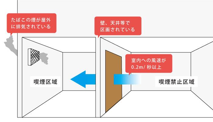 屋内喫煙所の技術的基準