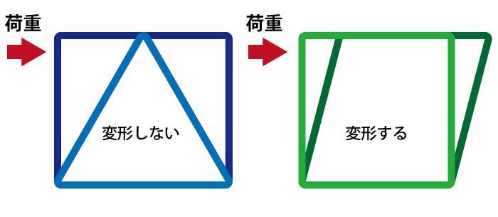 展示会システム部材トラスの構造2